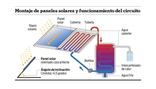 Paneles solares dorada alternativa la voz del interior for Placas solares para calentar agua